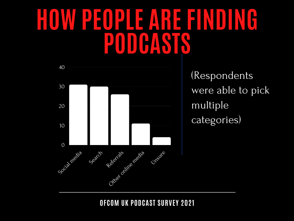Infographic showing podcast discovery survey data